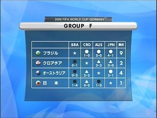 Group F 成績